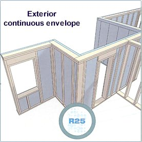 Structural Insulated Panels (Option B) - Exterior continuous envelope